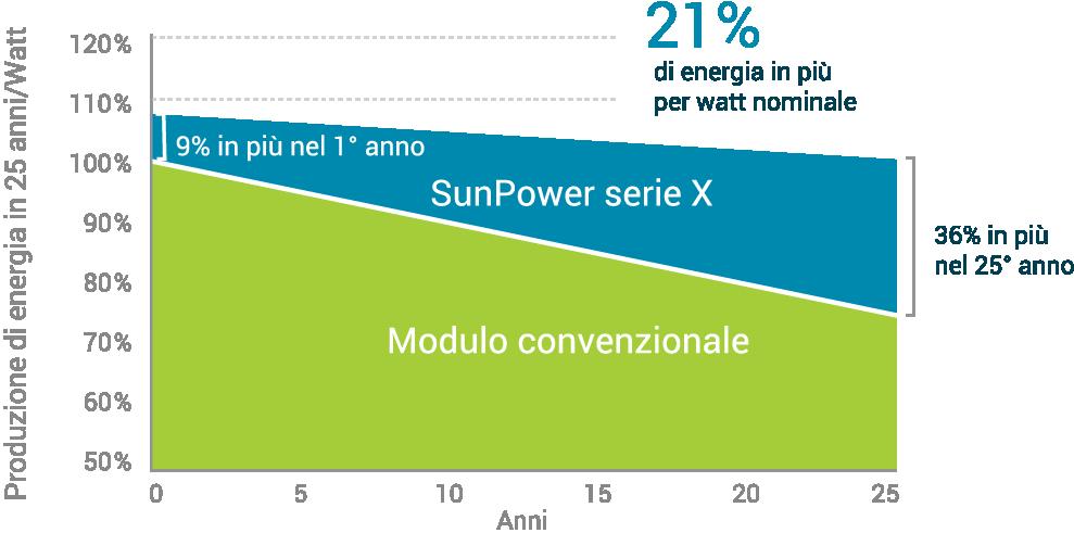sunpower-prestazioni-garanzia-fotovoltaico-02