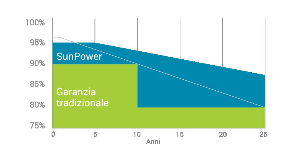sunpower-prestazioni-garanzia-fotovoltaico-03