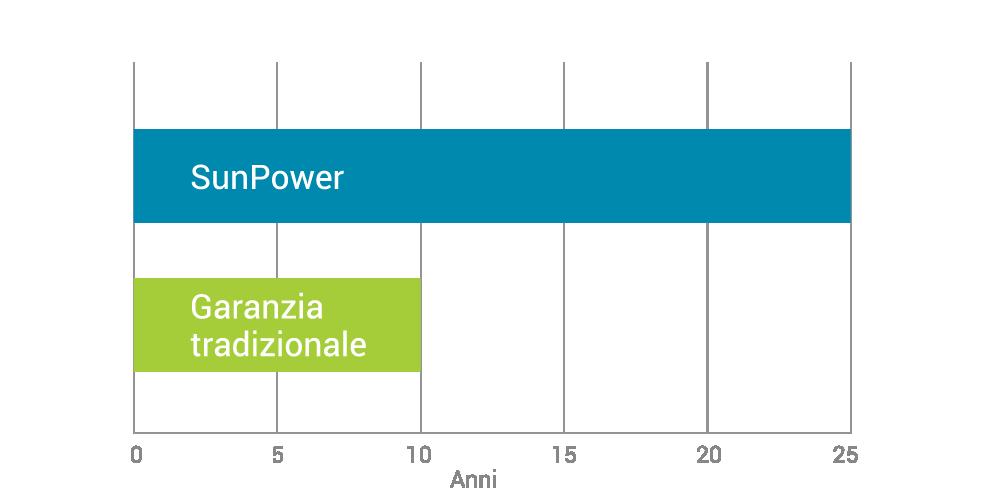 sunpower-prestazioni-garanzia-fotovoltaico-04